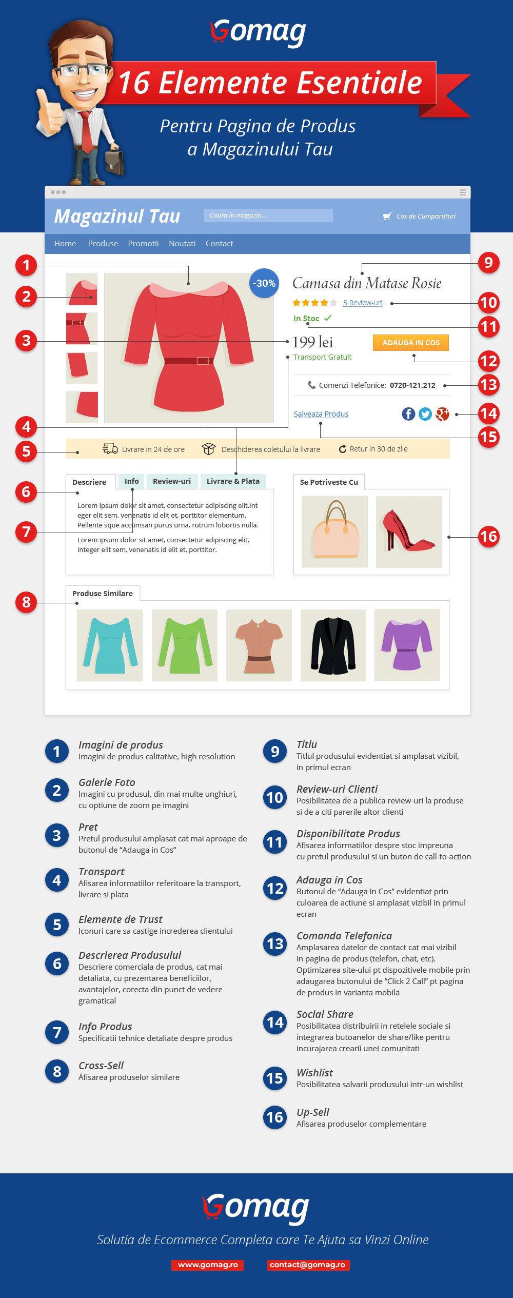 detaliu produs infografic