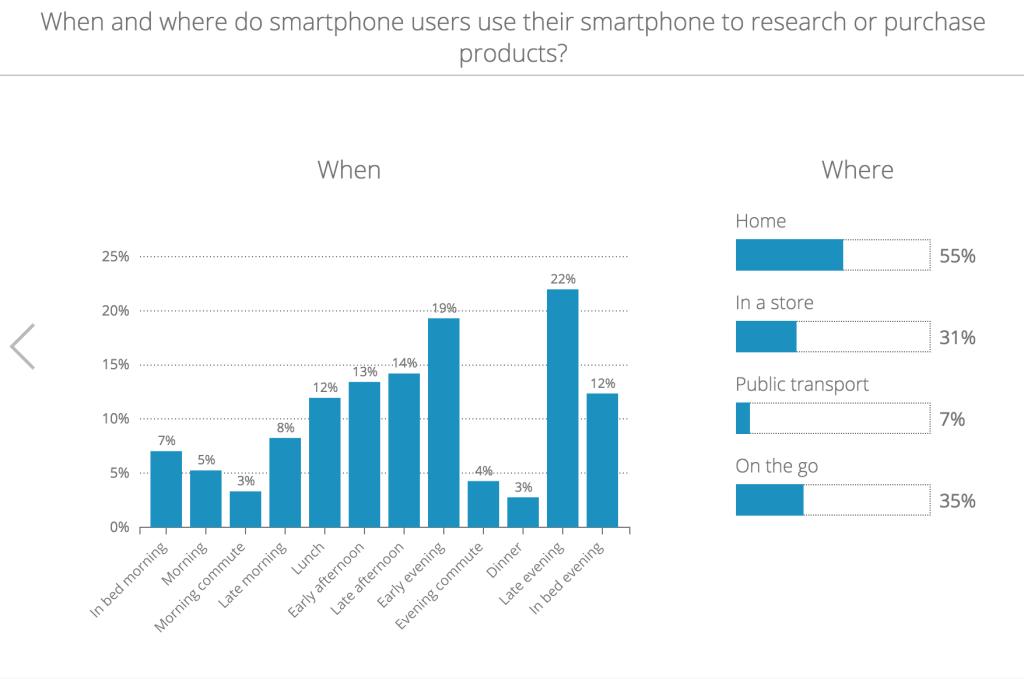 utilizare cercetare mobil