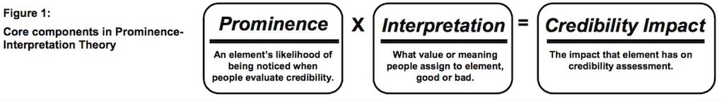 review impact credibilitate