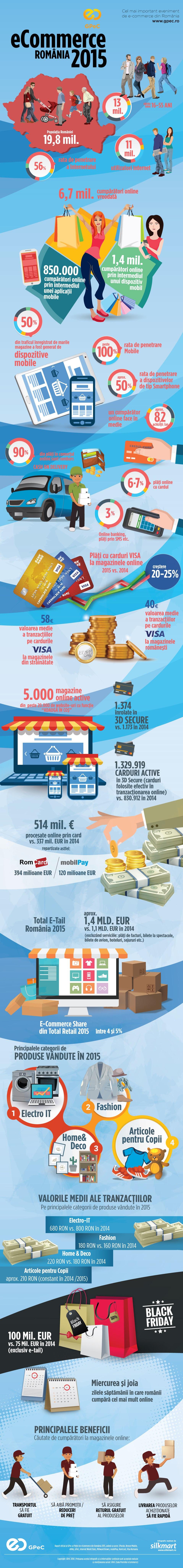 infografic ecommerce romania 2015
