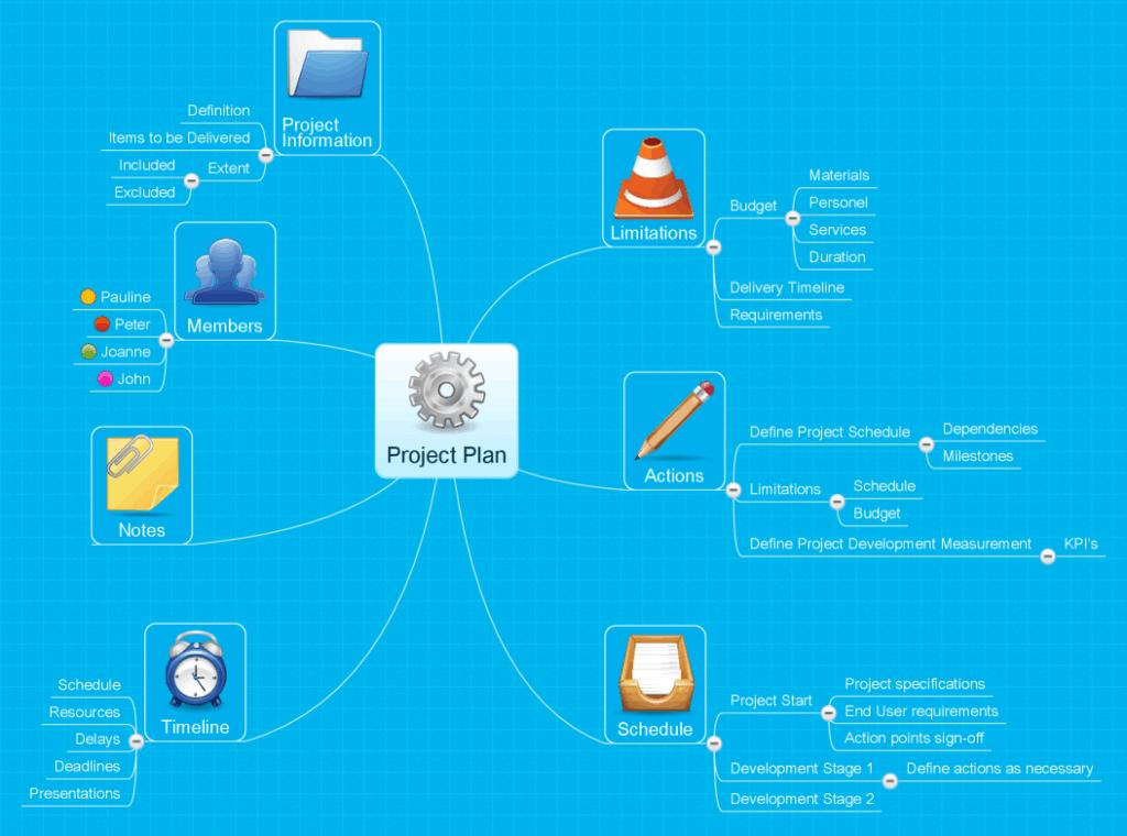 plan de proiect MindMeister