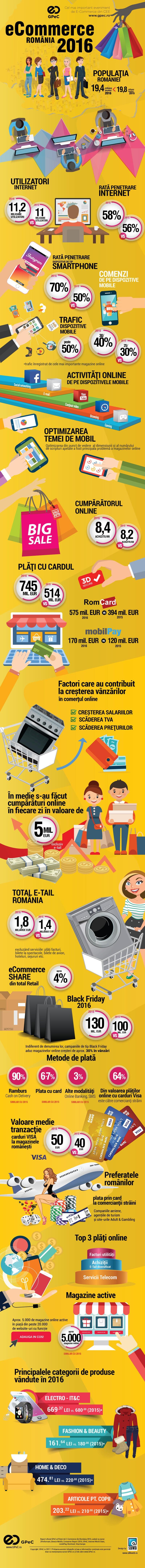 ecommerce romania 2016