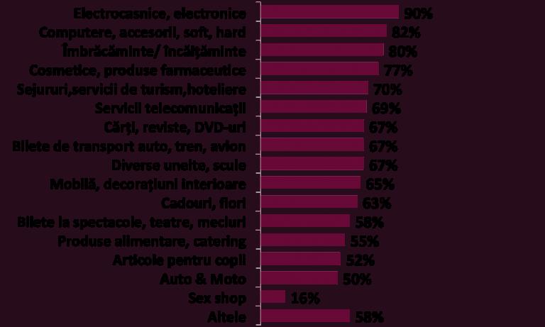top-produse-achizitionate