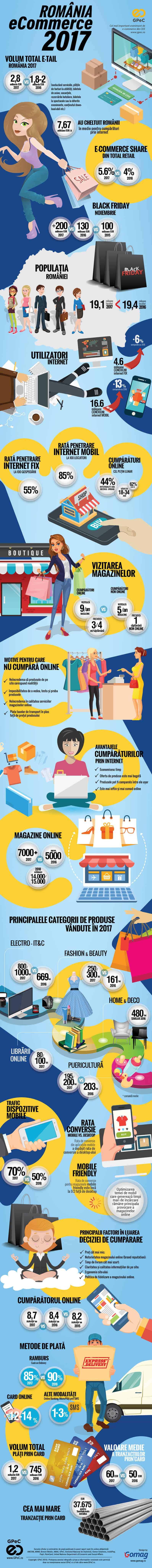 infografic piata ecommerce romania 2017