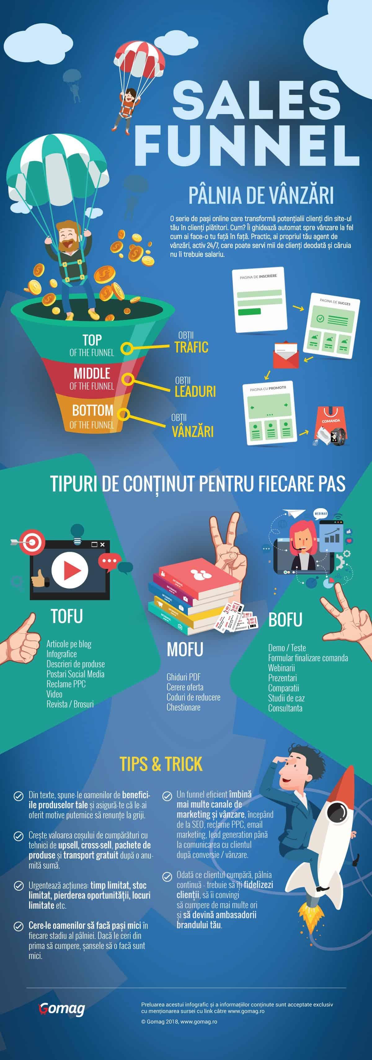 sales funnel infografic gomag