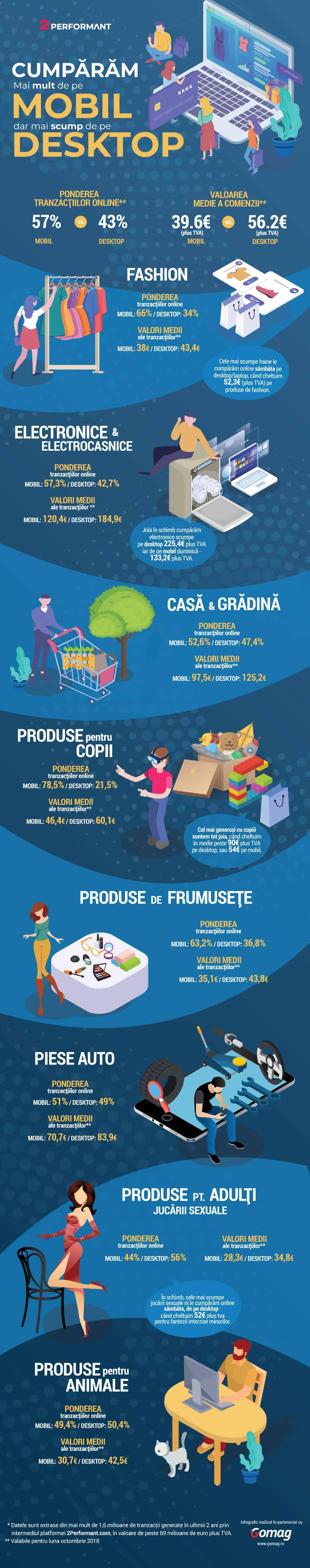 Infografic: noi, romanii, cumparam mai mult de pe mobil, dar mai scump de pe desktop.