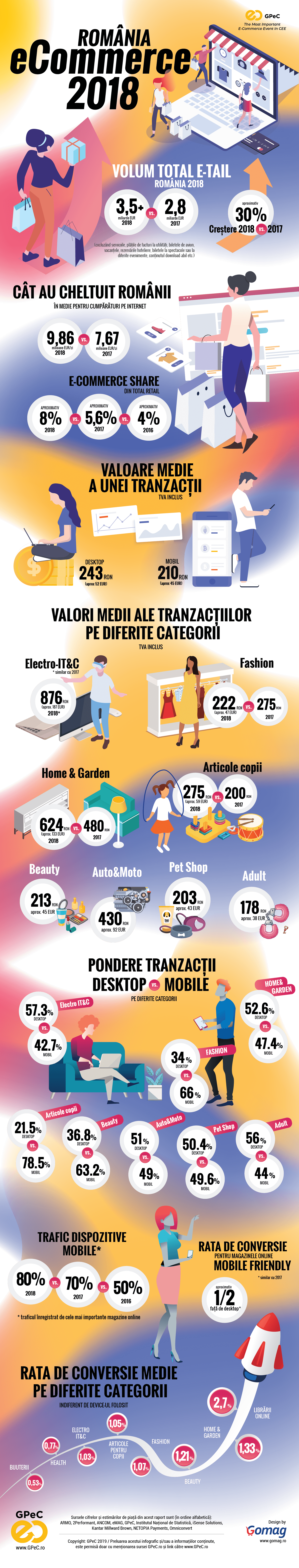 infografic cu statistici si date privind piata de eCommerce din Romania in 2018