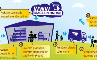 Externalizare servicii logistice – Fulfill.ro – Pro si Contra
