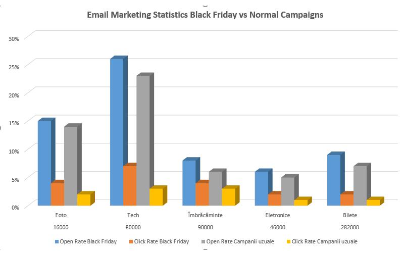 Statistici-Email-Marketing-Black-Friday-versus-Campanii-Email-Uzuale