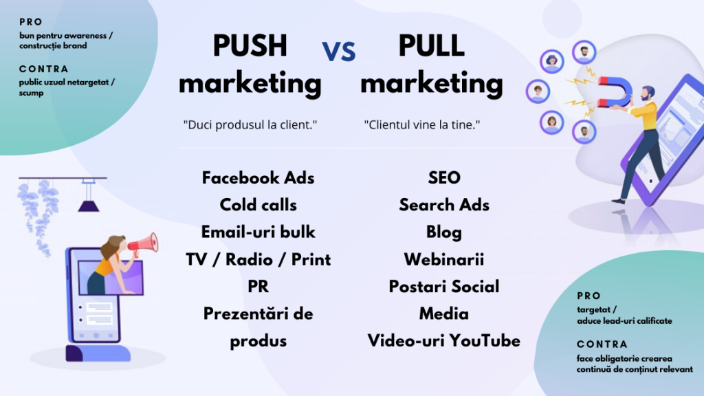 marketing-push-pull