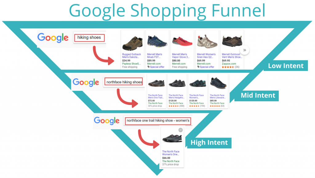 shopping-ads-funnel
