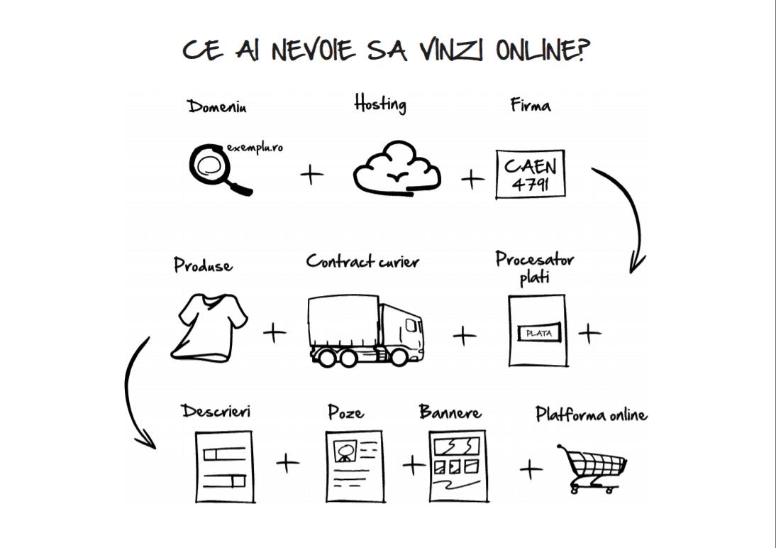 de ce lucruri ai nevoie ca sa vinzi online