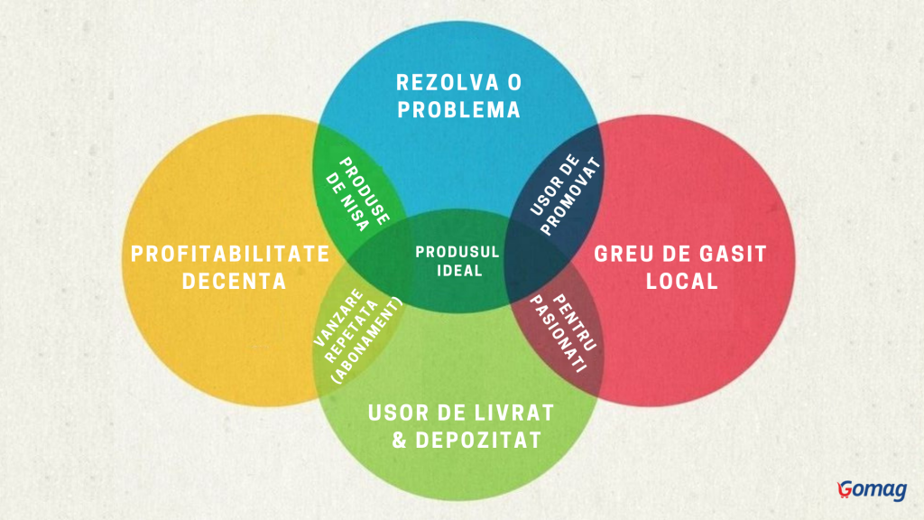 produsul-ideal-online