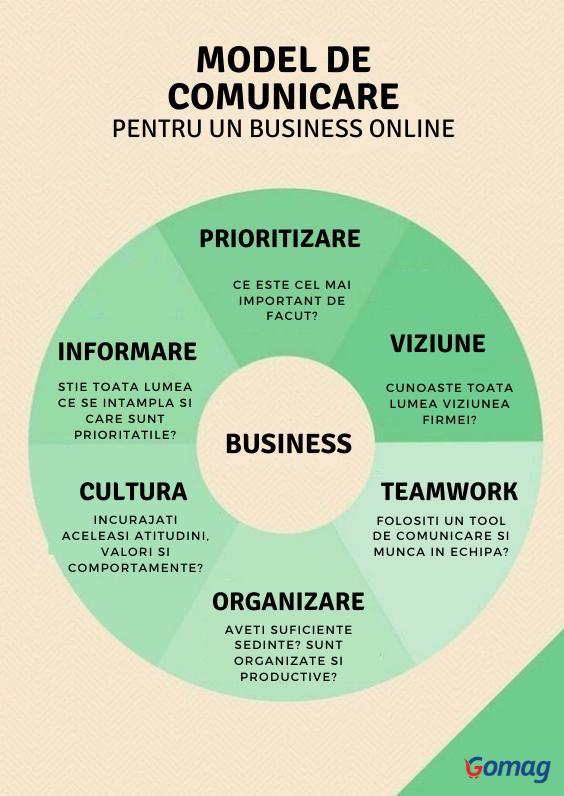 model-comunicare-business