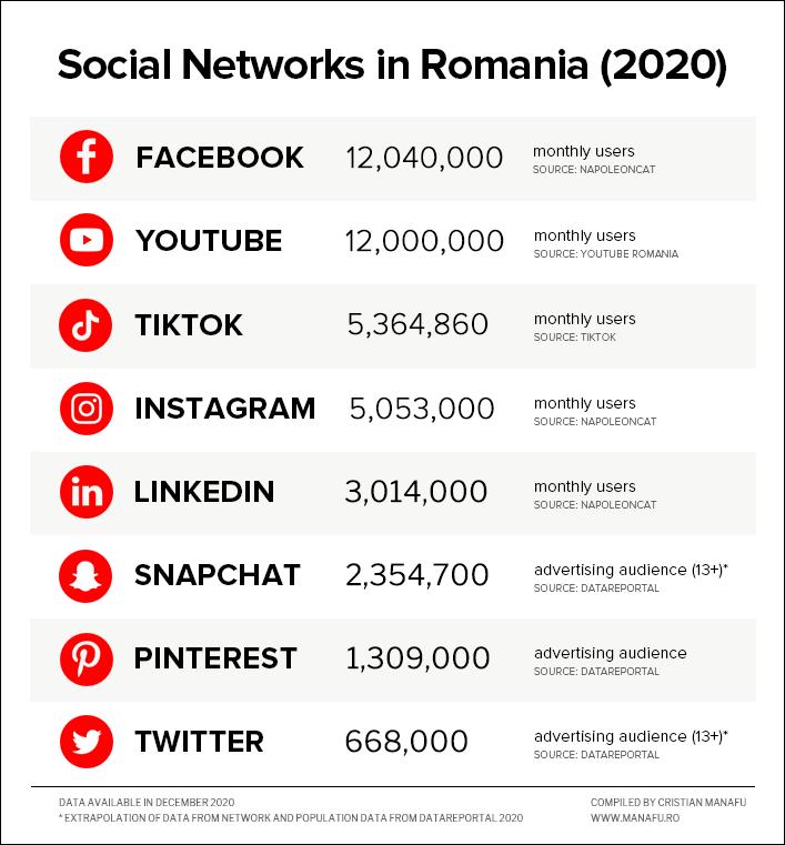 Social-Networks-in-Romania-2020