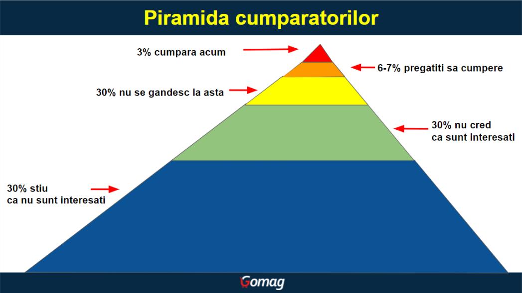 piramida-cumparatorilor