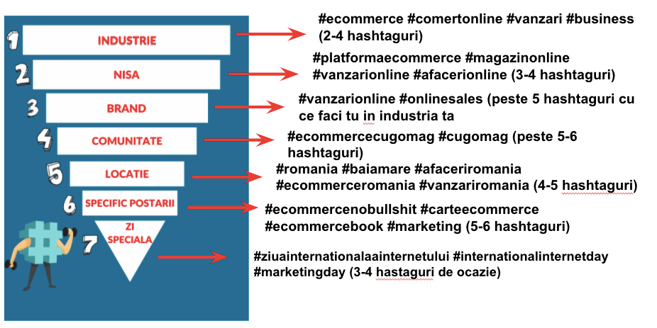 hastag-funnel-gomag